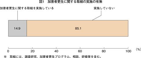 ※グラフは、「共同参画」2016年6月号 | 内閣府男女共同参画局より