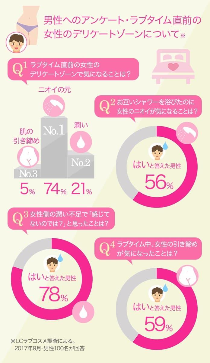 78%の男性が女性の潤い不足のせいで「感じていないのでは?」と思ったことがあるというアンケート結果