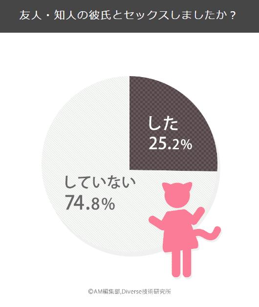 AM総研 ラブ調査