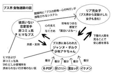 雨宮まみ×少年アヤちゃん対談『ブス界の食物連鎖図…リア充がブスを搾取している!?』第3回