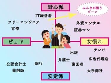 恋愛市場における「ハイスペ男子」を偏見でマッピングしてみた/Yuzuka