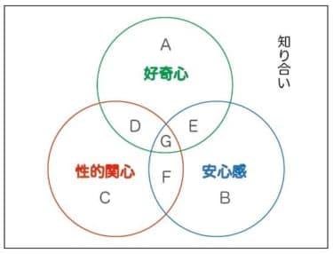男友達→彼氏候補を見つける「分類ゲーム」のススメ/失恋ホストの出会い斡旋